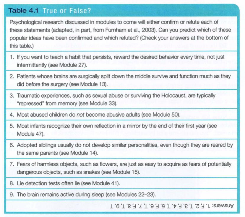 AP Psychology | Module 4