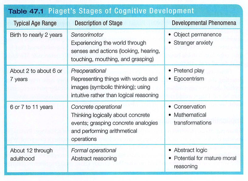 four stages of piagets theory
