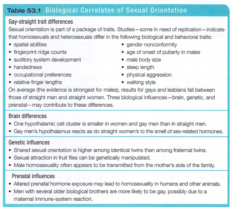 hormones homosexuality